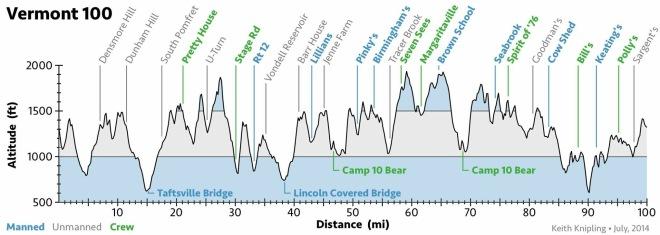 Vermont Elevation Chart